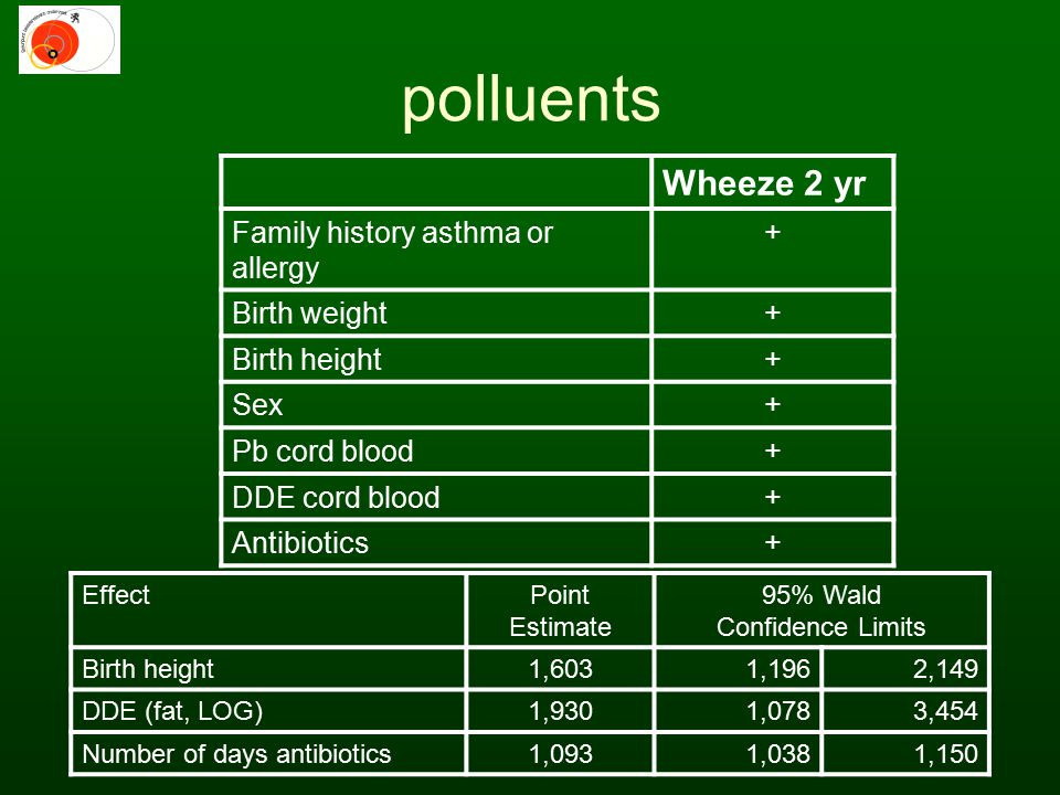 Wheeze 2 yr Family history asthma or allergy + Birth weight+ Birth height+ Sex+ Pb cord blood+ DDE cord blood+ Antibiotics+ EffectPoint Estimate 95% W