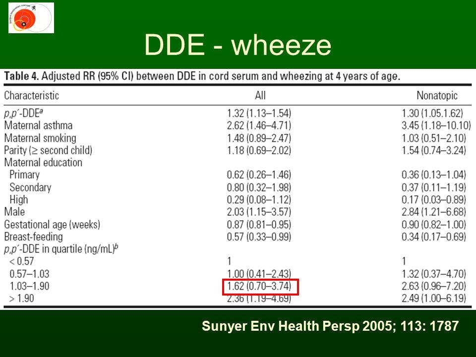 Sunyer Env Health Persp 2005; 113: 1787 DDE - wheeze