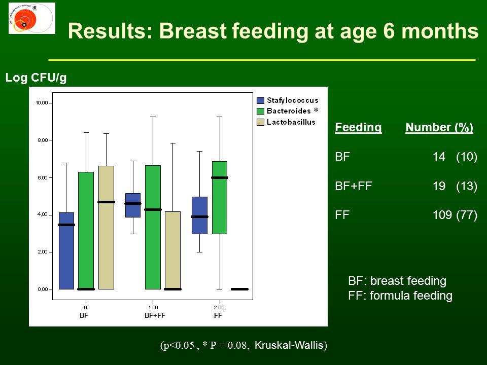 Results: Breast feeding at age 6 months Feeding Number (%) BF14 (10) BF+FF19 (13) FF109 (77) Log CFU/g (p<0.05, * P = 0.08, Kruskal-Wallis ) * BF: breast feeding FF: formula feeding BFBF+FFFF