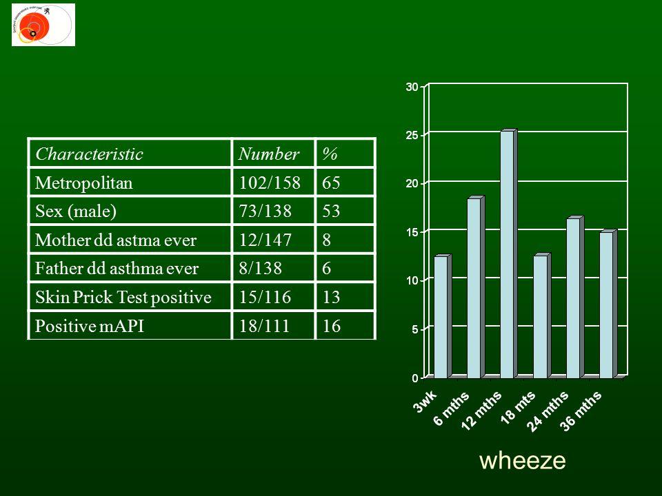 Regional differences Characteristicmetropolitanruralp mAPI29%24%0.67 SPT18%4%0.045* parental asthma19%4%0.01* antibiotics yr148%55%0.48 passive smoke12%21%0.22 Outcome SPTOR95% Confidence intervals Parental asthma 4,1*1,115,7 Passive smoke 1,90,311,6 Region (metropolitan vs rural) 4,00,8 20,1