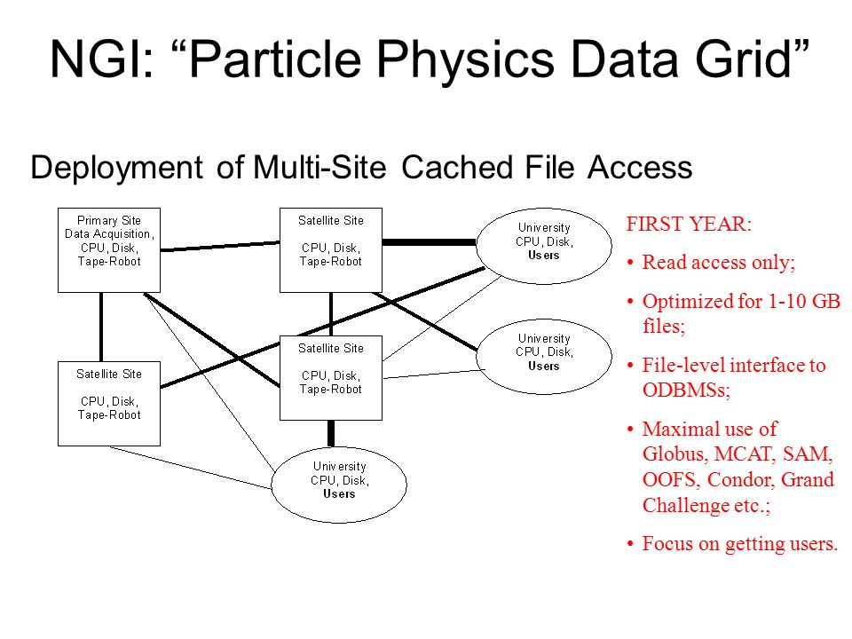 NGI: Particle Physics Data Grid Deployment of Multi-Site Cached File Access FIRST YEAR: Read access only; Optimized for 1-10 GB files; File-level interface to ODBMSs; Maximal use of Globus, MCAT, SAM, OOFS, Condor, Grand Challenge etc.; Focus on getting users.