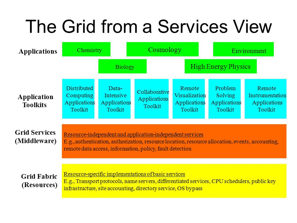 The Grid from a Services View Resource-specific implementations of basic services: E.g., Transport protocols, name servers, differentiated services, CPU schedulers, public key infrastructure, site accounting, directory service, OS bypass Resource-independent and application-independent services: E.g., authentication, authorization, resource location, resource allocation, events, accounting, remote data access, information, policy, fault detection Distributed Computing Applications Toolkit Grid Fabric (Resources) Grid Services (Middleware) Application Toolkits Data- Intensive Applications Toolkit Collaborative Applications Toolkit Remote Visualization Applications Toolkit Problem Solving Applications Toolkit Remote Instrumentation Applications Toolkit Applications Chemistry Biology Cosmology High Energy Physics Environment