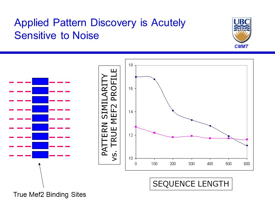 CMMT Applied Pattern Discovery is Acutely Sensitive to Noise SEQUENCE LENGTH PATTERN SIMILARITY vs. TRUE MEF2 PROFILE True Mef2 Binding Sites