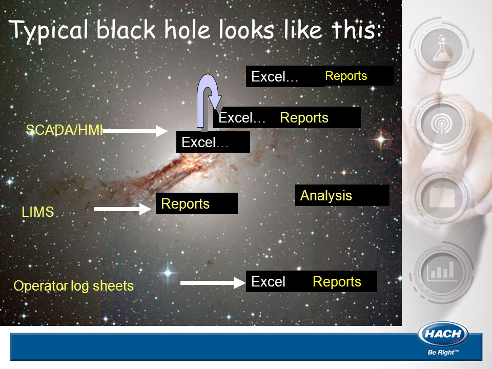Typical black hole looks like this: SCADA/HMI LIMS Operator log sheets Reports Analysis Excel… Reports Excel Reports