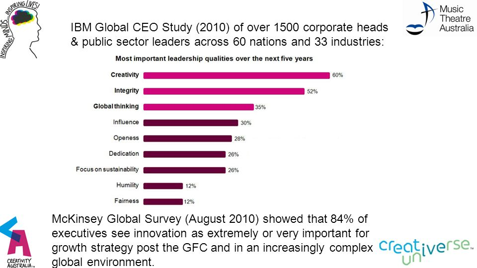 IBM Global CEO Study (2010) of over 1500 corporate heads & public sector leaders across 60 nations and 33 industries: McKinsey Global Survey (August 2010) showed that 84% of executives see innovation as extremely or very important for growth strategy post the GFC and in an increasingly complex global environment.