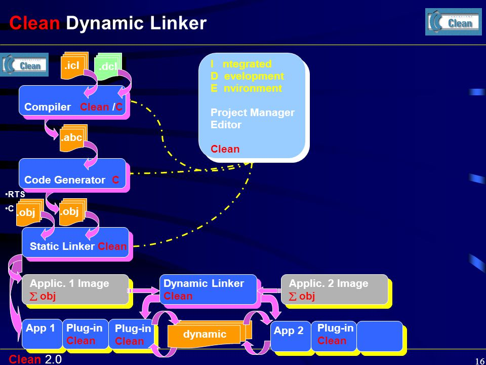 Clean 2.0 16 Clean Dynamic Linker Compiler Clean /C.icl.dcl.abc.obj Code Generator C RTS C.obj I ntegrated D evelopment E nvironment Project Manager E