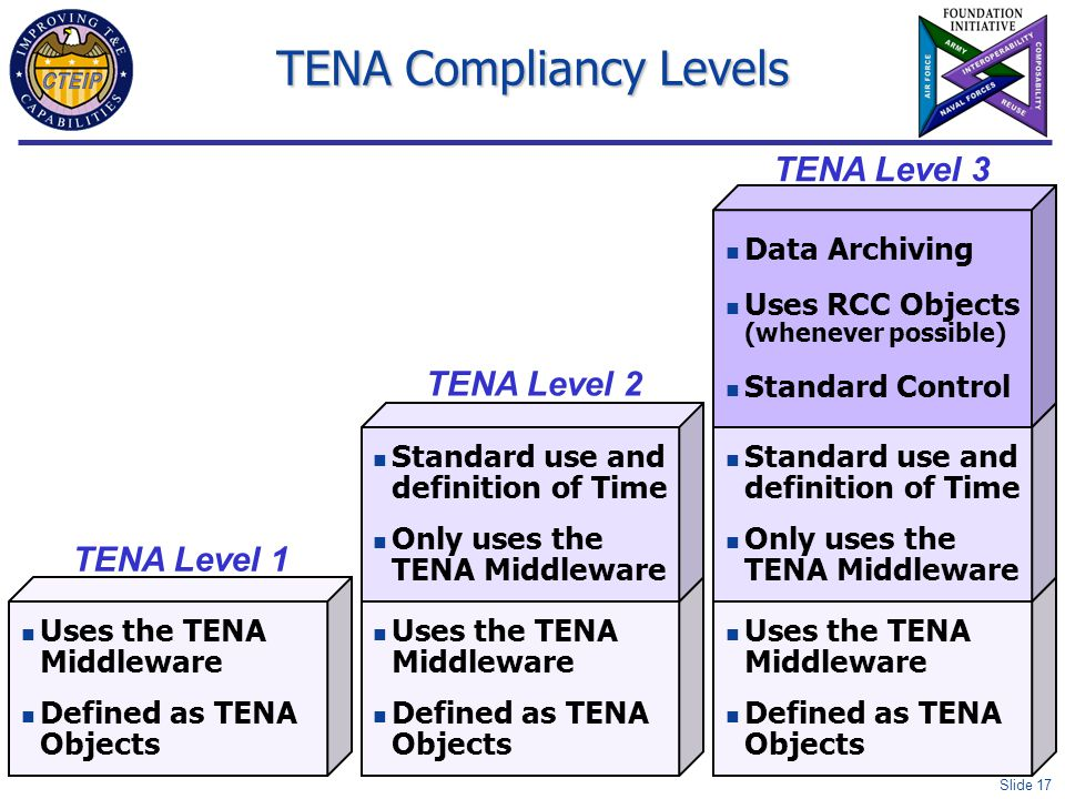 Slide 17 TENA Compliancy Levels Uses the TENA Middleware Defined as TENA Objects TENA Level 1 Uses the TENA Middleware Defined as TENA Objects Standar