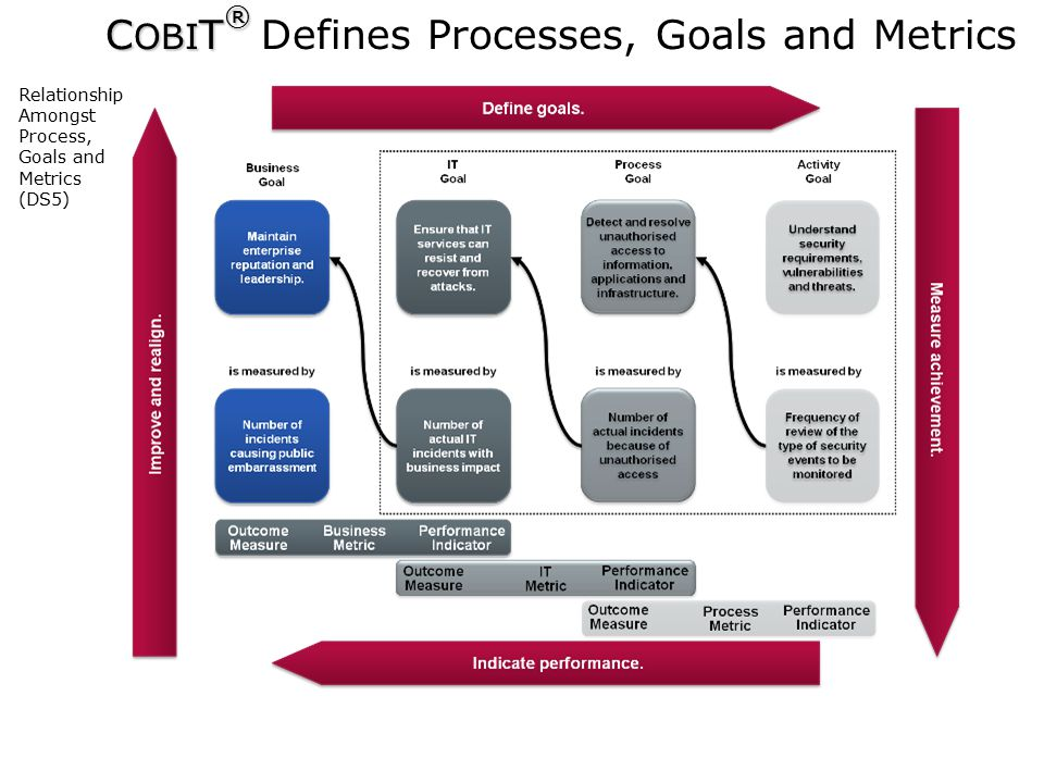  2009 ISACA All Rights reserved. 26 C OBI T ® C OBI T ® Defines Processes, Goals and Metrics Relationship Amongst Process, Goals and Metrics (DS5)