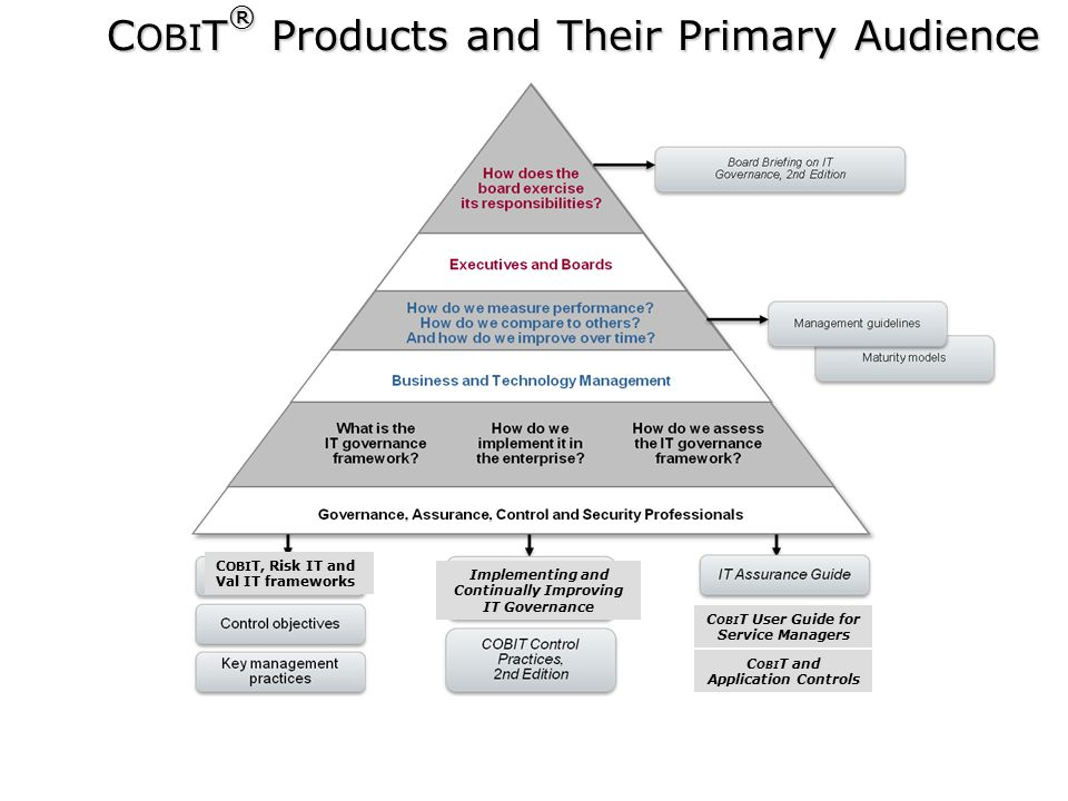  2009 ISACA All Rights reserved. 28 C OBI T ® Products and Their Primary Audience C OBI T, Risk IT and Val IT frameworks Implementing and Continually