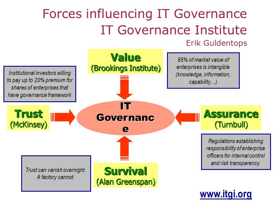 IT Governanc e Forces influencing IT Governance IT Governance Institute Erik Guldentops Trust(McKinsey) Value (Brookings Institute) Survival (Alan Gre