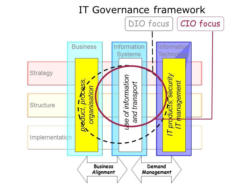 Implementation Structure Strategy Information Technology Information Systems Business Business Alignment Demand Management IT Governance framework pro