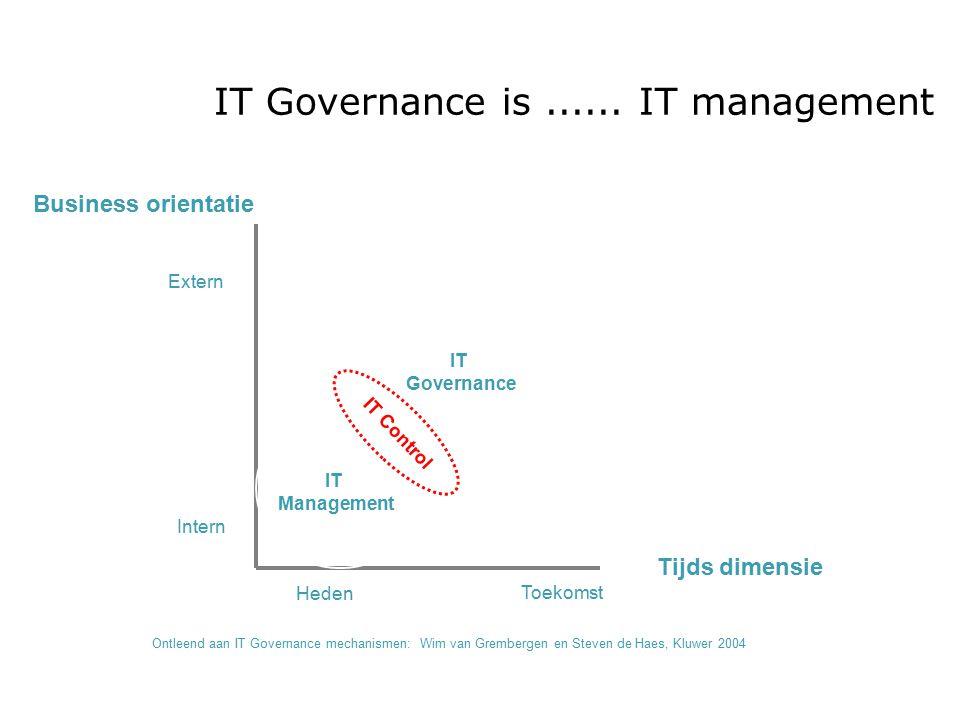 IT Governance is...... IT management IT Governance IT Management Business orientatie Intern Extern Tijds dimensie Toekomst Heden Ontleend aan IT Gover