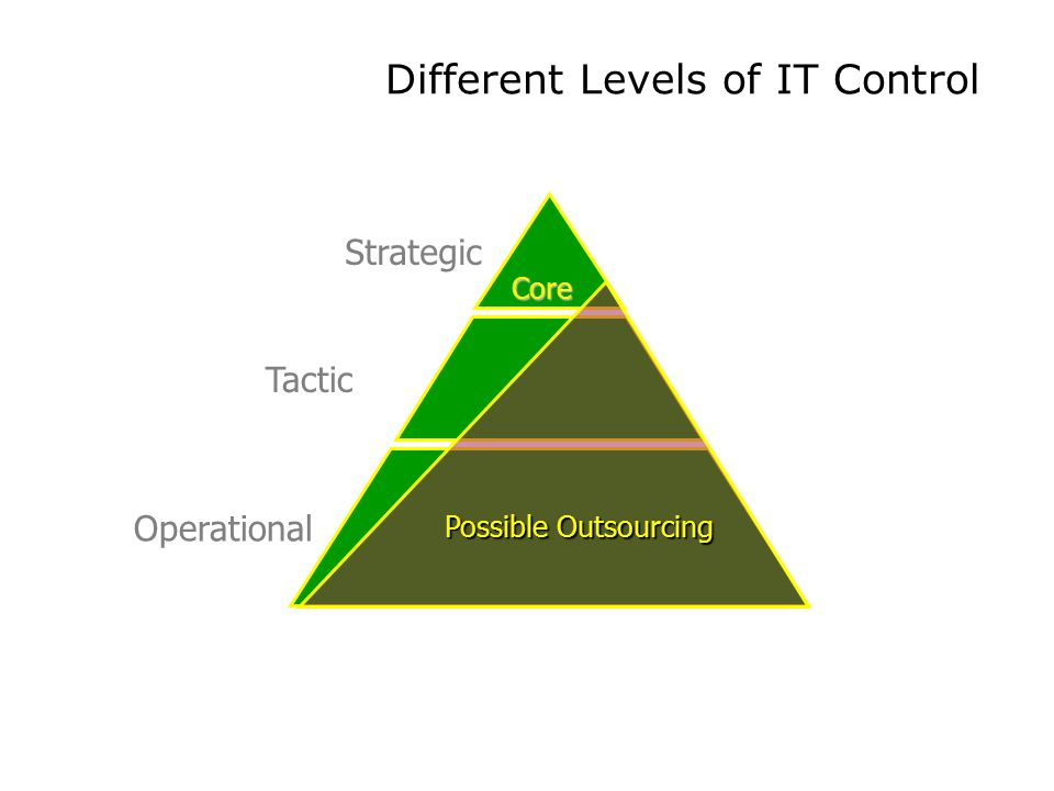 Different Levels of IT Control Strategic Tactic Operational Possible Outsourcing Core
