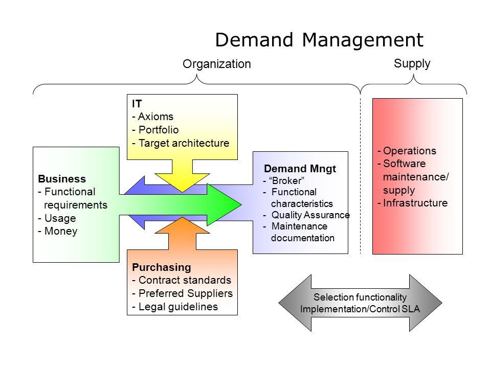"Demand Mngt - ""Broker"" - Functional characteristics - Quality Assurance - Maintenance documentation Demand Management Business - Functional requiremen"