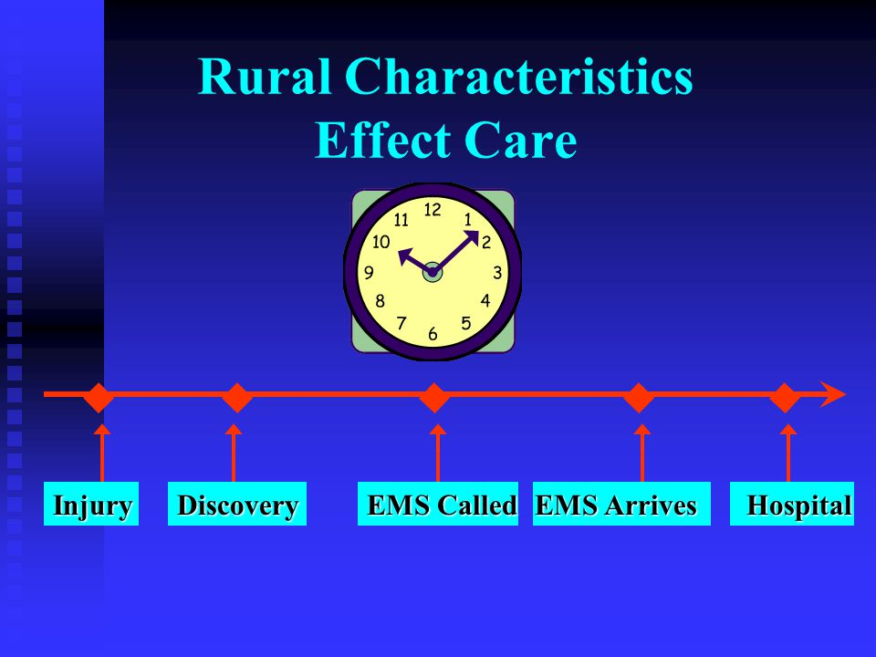 Rural Characteristics Effect CareDiscoveryInjury EMS Called EMS Arrives Hospital