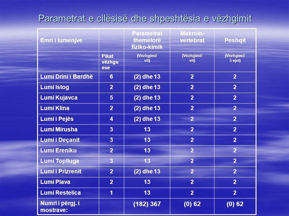 Parametrat e cilësisë dhe shpeshtësia e vëzhgimit Emri i lumenjve Parametrat themelorë fiziko-kimik Makroin- vertebratPeshqit Pikat vëzhgu ese (Vëzhgimi/ vit) (Vëzhgimi/ vit) (Vëzhgimi/ 3-vjet) Lumi Drini i Bardhë6(2) dhe 1322 Lumi Istog2(2) dhe 1322 Lumi Kujavca5(2) dhe 1322 Lumi Klina2(2) dhe 1322 Lumi i Pejës4(2) dhe 1322 Lumi Mirusha31322 Lumi i Deçanit31322 Lumi Ereniku21322 Lumi Toplluga31322 Lumi i Prizrenit2(2) dhe 1322 Lumi Plava21322 Lumi Restelica11322 Numri i përgj.