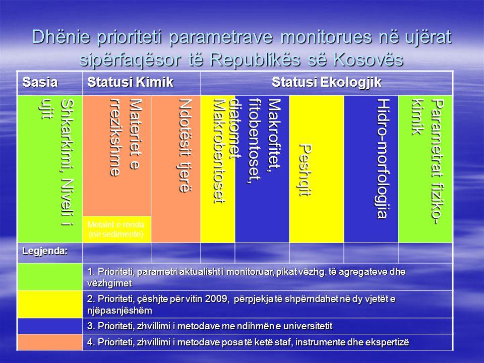 Dhënie prioriteti parametrave monitorues në ujërat sipërfaqësor të Republikës së Kosovës Sasia Statusi Kimik Statusi Ekologjik Shkarkimi, Niveli i ujit Materiet e rrezikshme Ndotësit tjerë Makro bentoset Makro fitet, fitobentoset,diatomet Peshqit H i dro - mor f olog jia P arametrat fiziko- kimik Legjenda: 1.