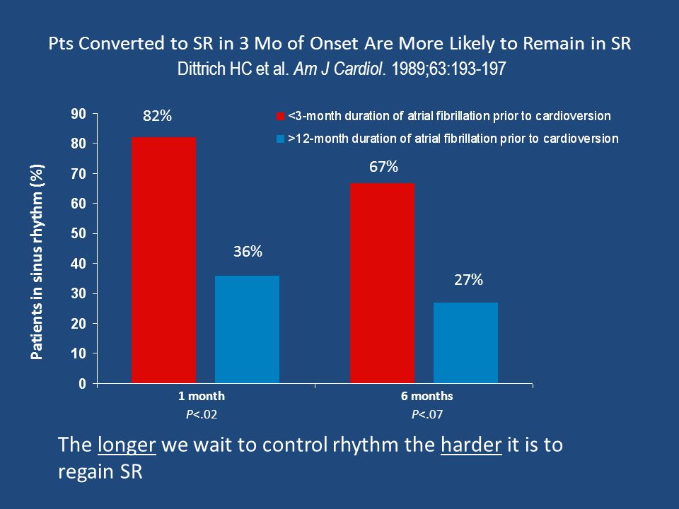 Pts Converted to SR in 3 Mo of Onset Are More Likely to Remain in SR Dittrich HC et al. Am J Cardiol. 1989;63:193-197 The longer we wait to control rh