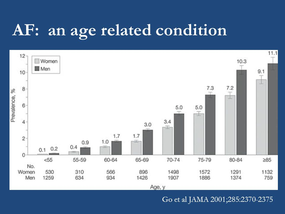 AF: an age related condition Go et al JAMA 2001;285:2370-2375