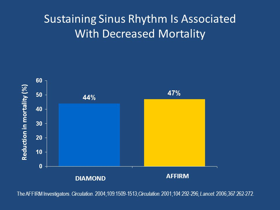 Sustaining Sinus Rhythm Is Associated With Decreased Mortality DIAMOND AFFIRM Reduction in mortality (%) The AFFIRM Investigators. Circulation. 2004;1