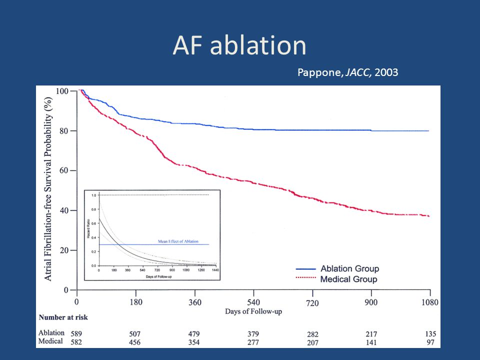 AF ablation Pappone, JACC, 2003