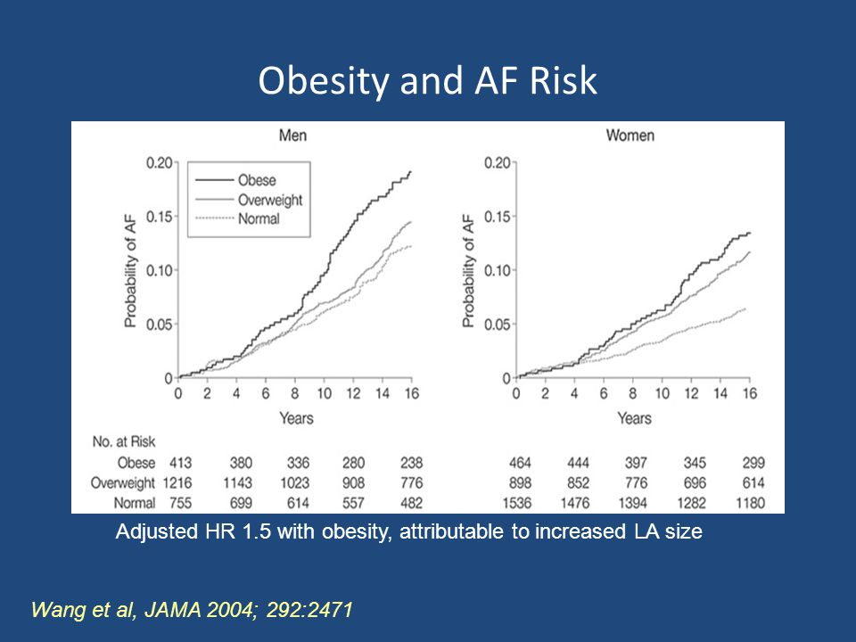 Obesity and AF Risk Adjusted HR 1.5 with obesity, attributable to increased LA size Wang et al, JAMA 2004; 292:2471