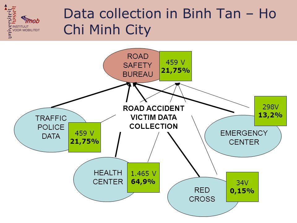 ROAD SAFETY BUREAU TRAFFIC POLICE DATA EMERGENCY CENTER HEALTH CENTER RED CROSS 459 V 21,75% Data collection in Binh Tan – Ho Chi Minh City 1.465 V 64,9% 34V 0,15% 298V 13,2% 459 V 21,75% ROAD ACCIDENT VICTIM DATA COLLECTION