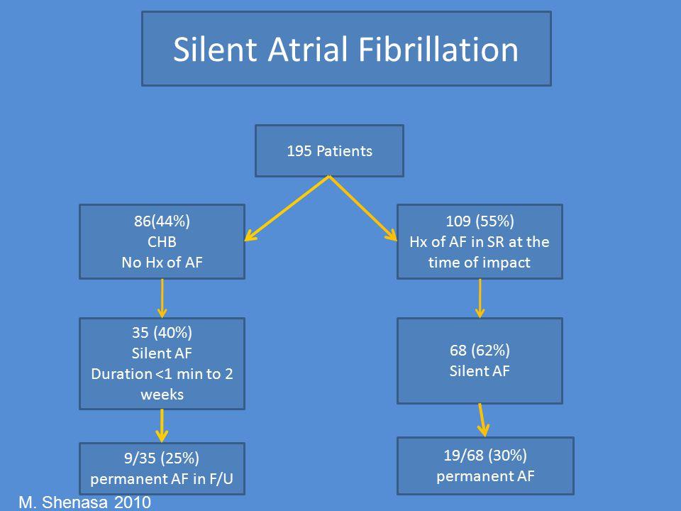 Silent Atrial Fibrillation 195 Patients 86(44%) CHB No Hx of AF 109 (55%) Hx of AF in SR at the time of impact 35 (40%) Silent AF Duration <1 min to 2 weeks 68 (62%) Silent AF 9/35 (25%) permanent AF in F/U 19/68 (30%) permanent AF M.