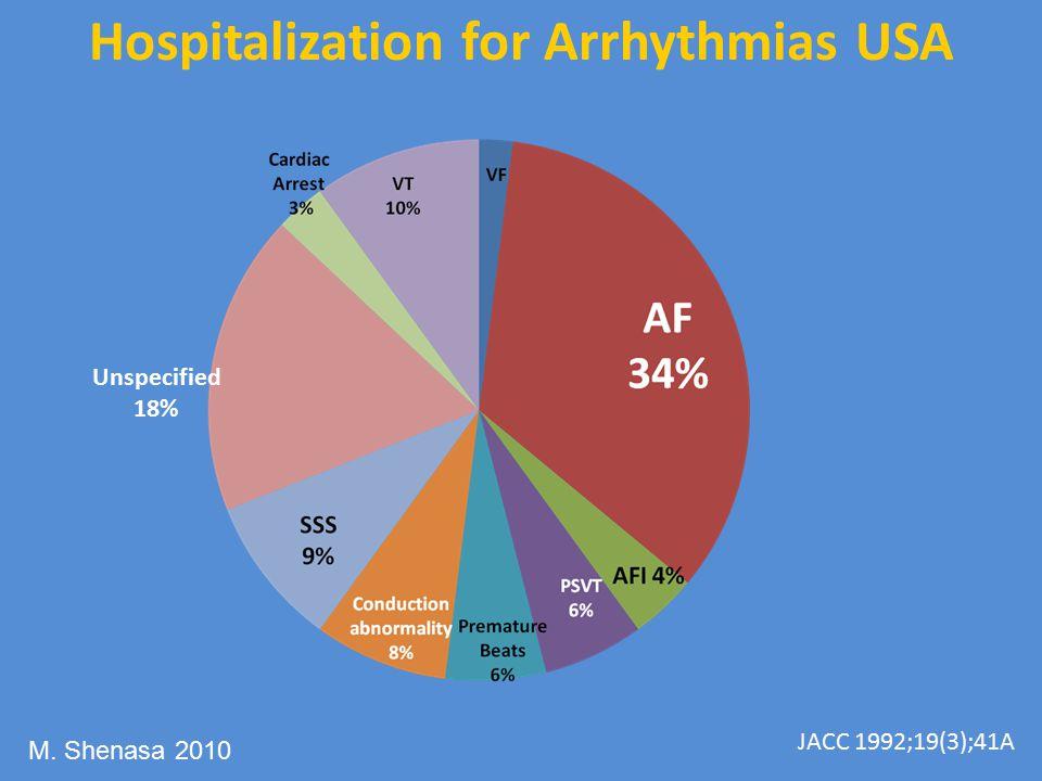 Unspecified 18% Hospitalization for Arrhythmias USA JACC 1992;19(3);41A M. Shenasa 2010