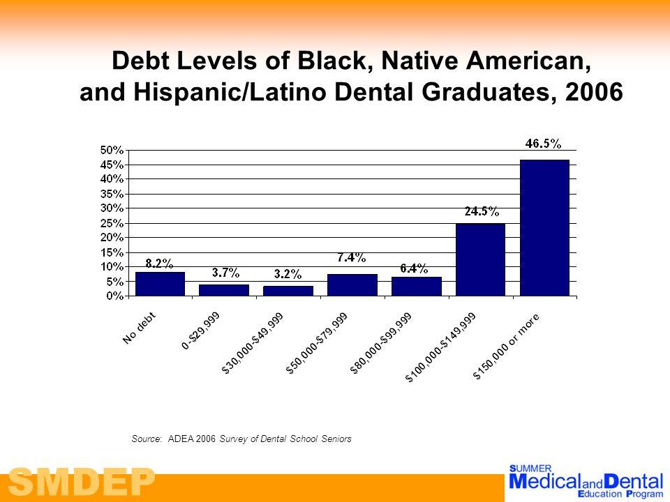 SMDEP Debt Levels of Black, Native American, and Hispanic/Latino Dental Graduates, 2006 Source: ADEA 2006 Survey of Dental School Seniors