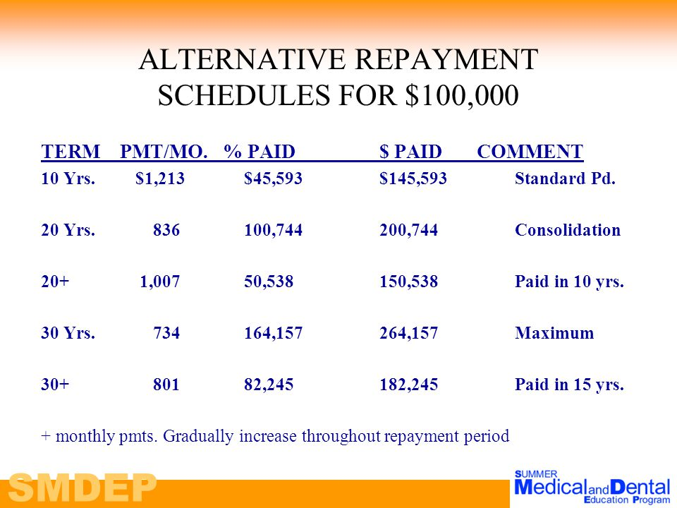 SMDEP ALTERNATIVE REPAYMENT SCHEDULES FOR $100,000 TERM PMT/MO.