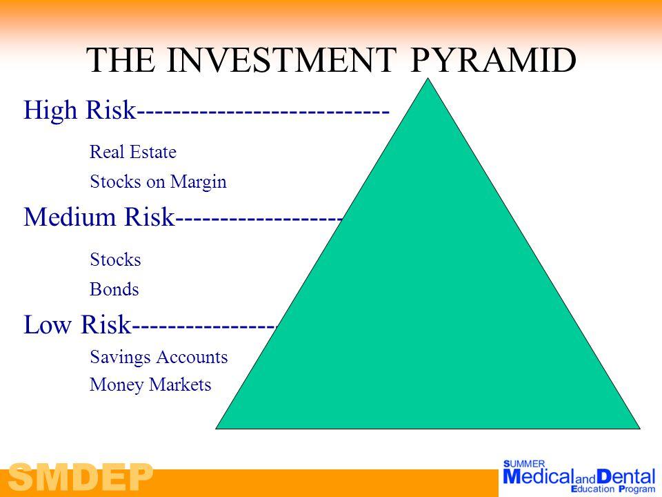 SMDEP THE INVESTMENT PYRAMID High Risk---------------------------- Real Estate Stocks on Margin Medium Risk--------------------- Stocks Bonds Low Risk--------------------- Savings Accounts Money Markets