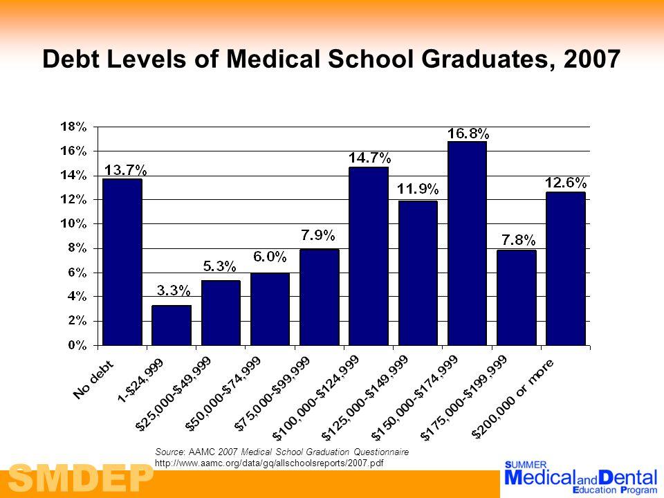 SMDEP Debt Levels of Medical School Graduates, 2007 Source: AAMC 2007 Medical School Graduation Questionnaire http://www.aamc.org/data/gq/allschoolsreports/2007.pdf