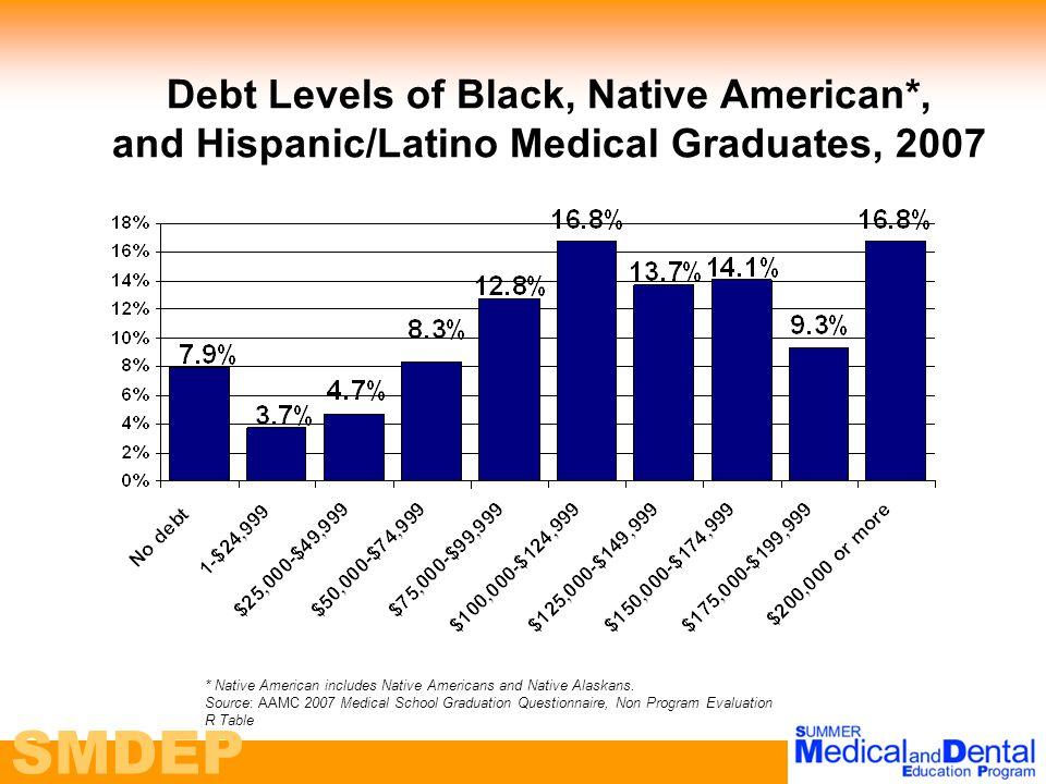 SMDEP Debt Levels of Black, Native American*, and Hispanic/Latino Medical Graduates, 2007 * Native American includes Native Americans and Native Alaskans.