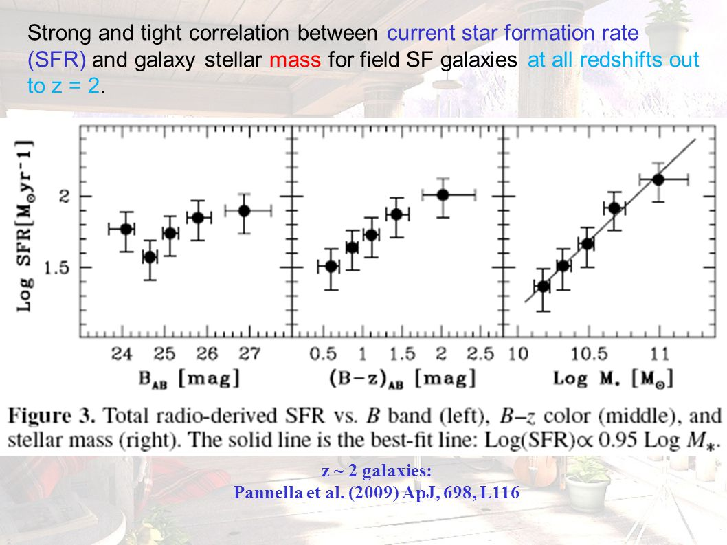 Strong and tight correlation between current star formation rate (SFR) and galaxy stellar mass for field SF galaxies at all redshifts out to z = 2. z