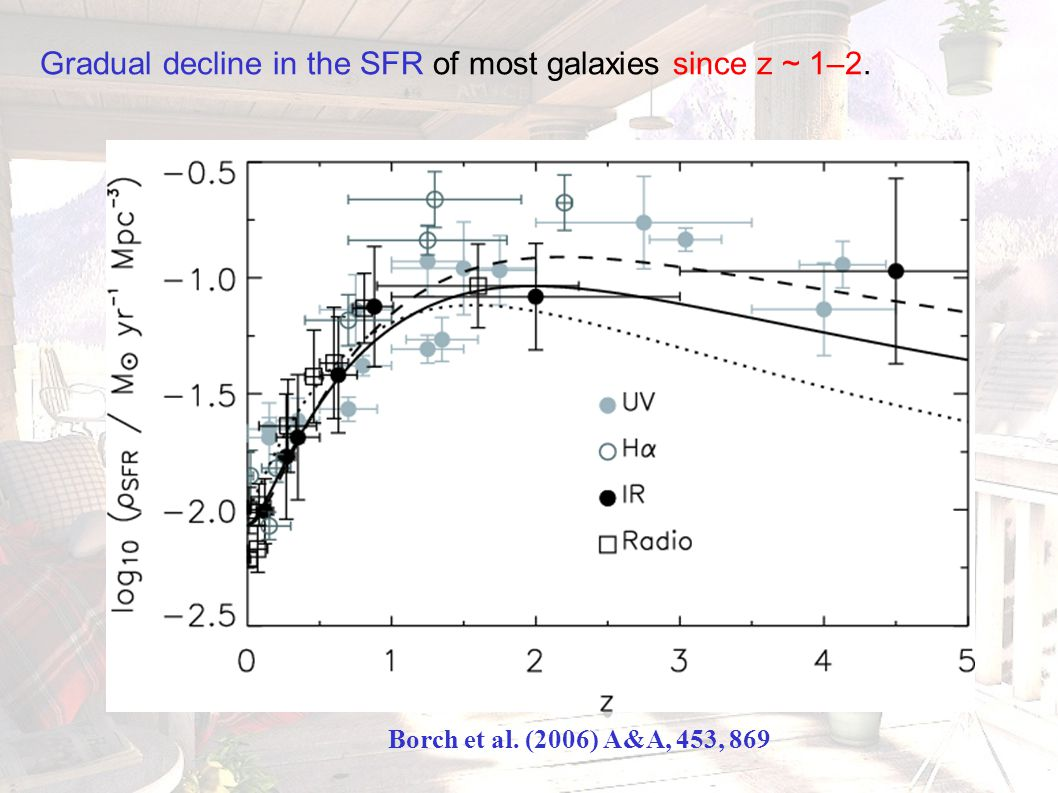 Gradual decline in the SFR of most galaxies since z ~ 1–2. Borch et al. (2006) A&A, 453, 869