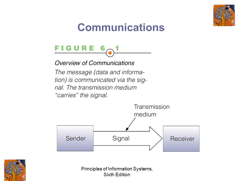 Principles of Information Systems, Sixth Edition Overview of Telecommunications Systems