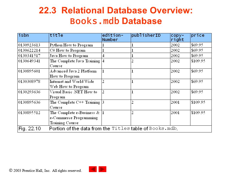  2003 Prentice Hall, Inc. All rights reserved. 22.3 Relational Database Overview: Books.mdb Database