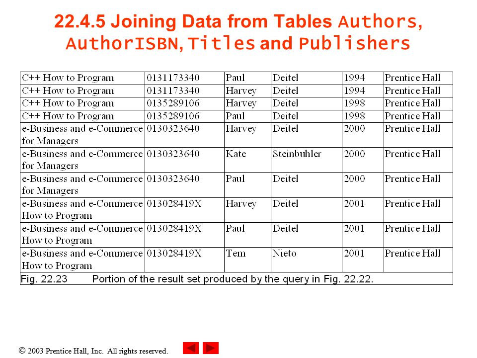  2003 Prentice Hall, Inc. All rights reserved. 22.4.5 Joining Data from Tables Authors, AuthorISBN, Titles and Publishers