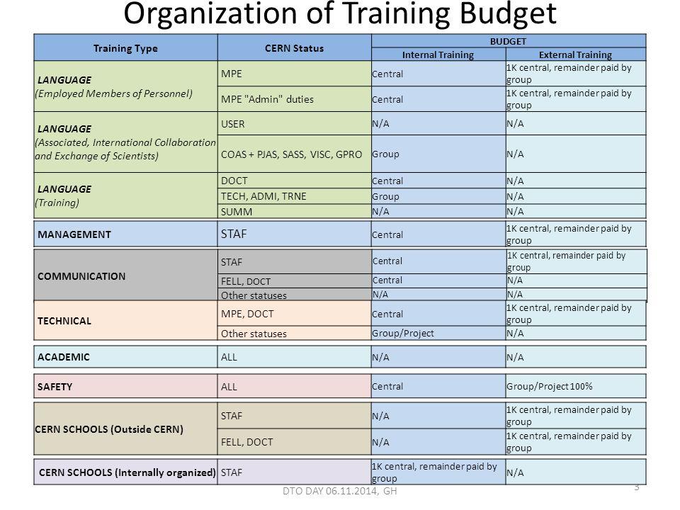 DTO DAY 06.11.2014, GH 3 Organization of Training Budget Training TypeCERN Status BUDGET Internal TrainingExternal Training LANGUAGE (Employed Members