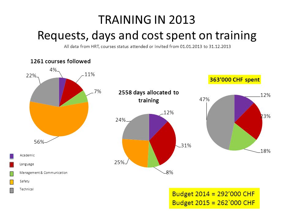 TRAINING IN 2013 Requests, days and cost spent on training All data from HRT, courses status attended or invited from 01.01.2013 to 31.12.2013 Academic Language Management & Communication Safety Technical Budget 2014 = 292'000 CHF Budget 2015 = 262`000 CHF