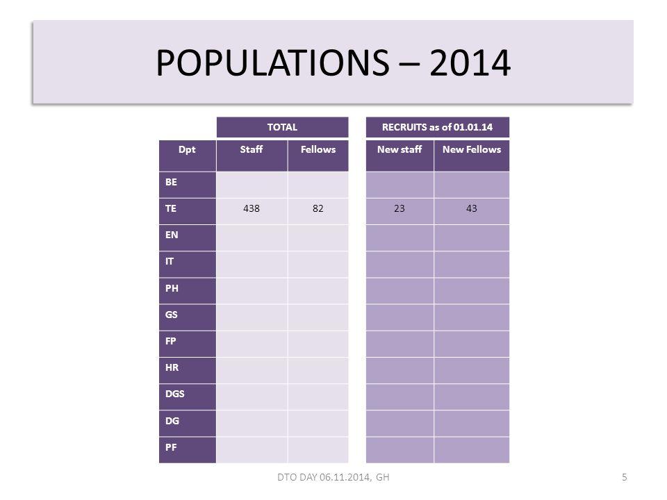 POPULATIONS – 2014 5 TOTALRECRUITS as of 01.01.14 DptStaffFellowsNew staffNew Fellows BE TE438822343 EN IT PH GS FP HR DGS DG PF DTO DAY 06.11.2014, GH