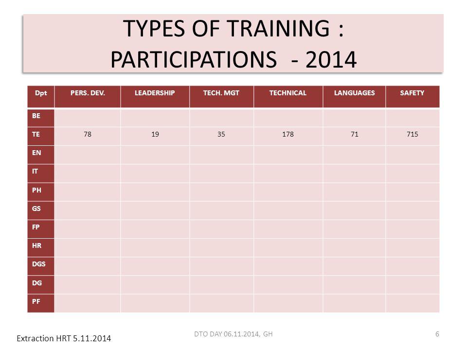 TYPES OF TRAINING : PARTICIPATIONS - 2014 6 DptPERS. DEV.LEADERSHIPTECH. MGTTECHNICALLANGUAGESSAFETY BE TE78193517871715 EN IT PH GS FP HR DGS DG PF D