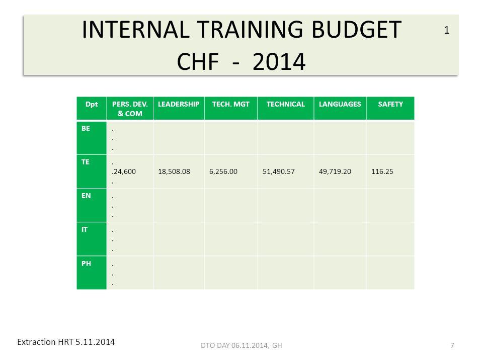 INTERNAL TRAINING BUDGET CHF - 2014 7 DptPERS. DEV.