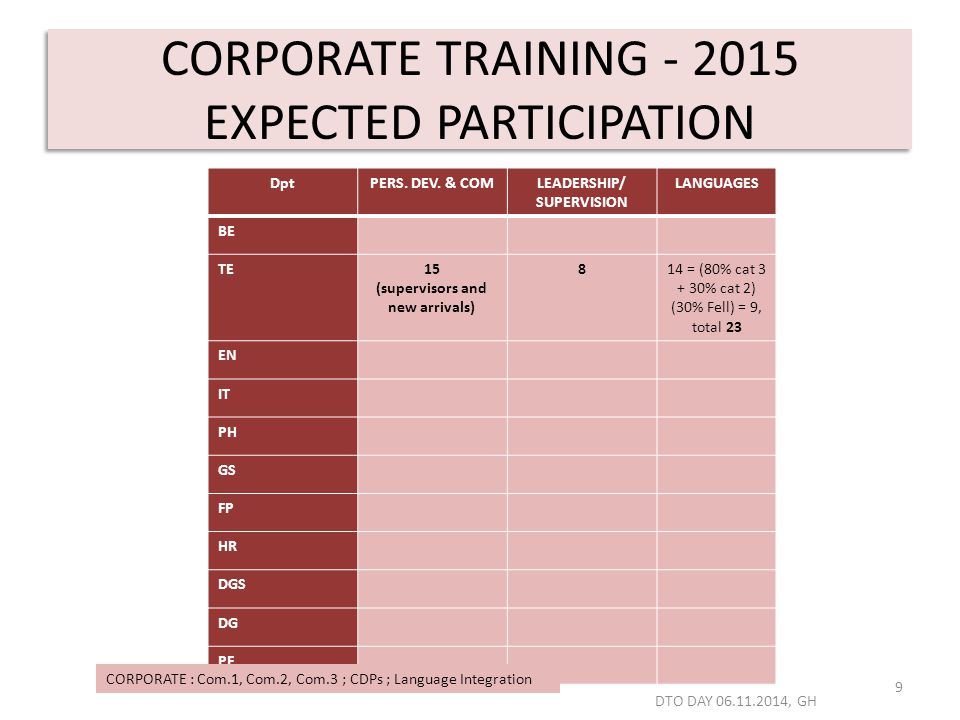 CORPORATE TRAINING - 2015 EXPECTED PARTICIPATION 9 DptPERS.
