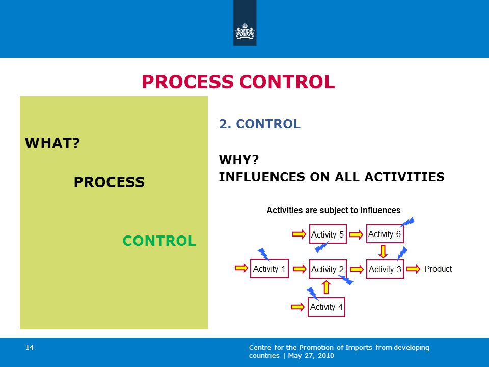 Centre for the Promotion of Imports from developing countries | May 27, 2010 14 PROCESS CONTROL WHAT.