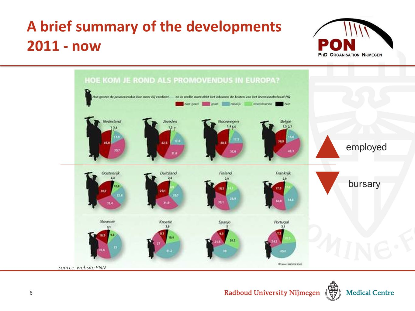 A brief summary of the developments 2011 - now 8 employed bursary Source: website PNN