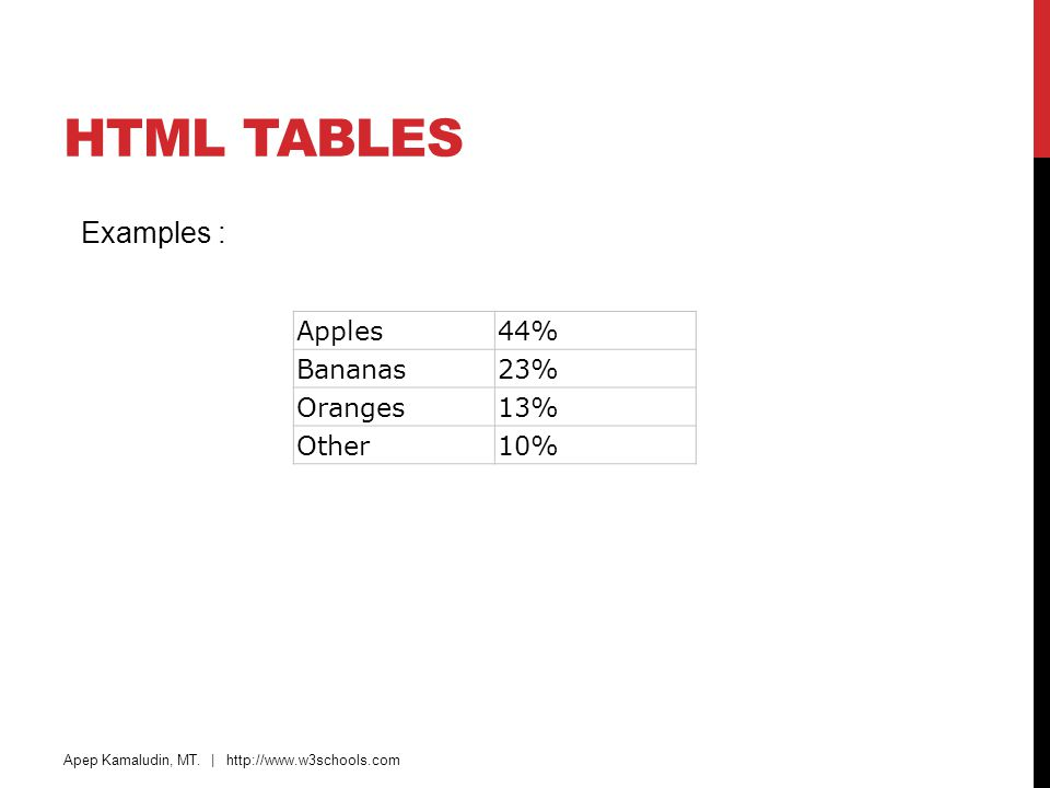 HTML TABLES Apples44% Bananas23% Oranges13% Other10% Apep Kamaludin, MT. | http://www.w3schools.com Examples :