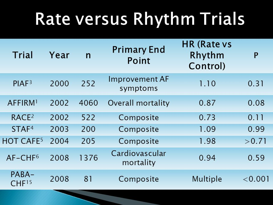 TrialYearn Primary End Point HR (Rate vs Rhythm Control) P PIAF 3 2000252 Improvement AF symptoms 1.100.31 AFFIRM 1 20024060Overall mortality0.870.08