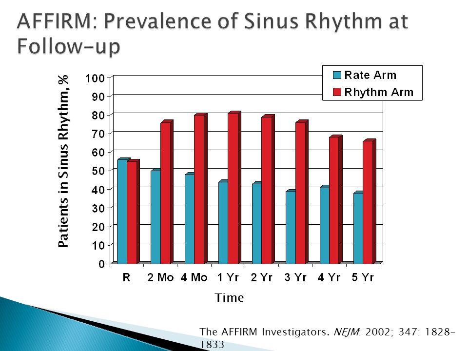 Patients in Sinus Rhythm, % Time The AFFIRM Investigators. NEJM: 2002; 347: 1828- 1833